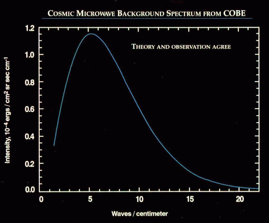 File:Firas spectrum.jpg - Wikimedia Commons