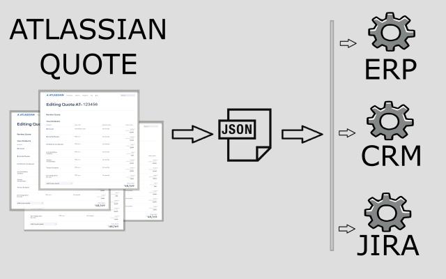 Megaweb IT - Atlassian Quote to JSON