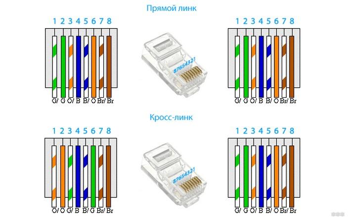 Схемы обжима восьмижильной витой пары (кабель категории 5)