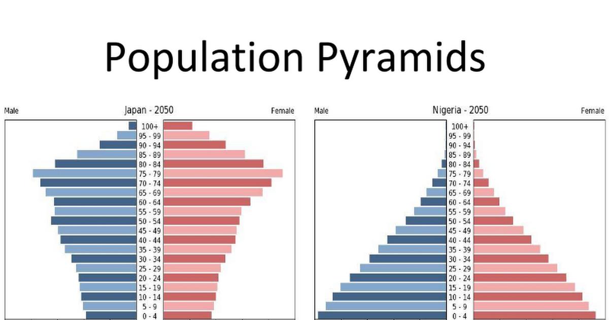 4 population pyramids   google slides
