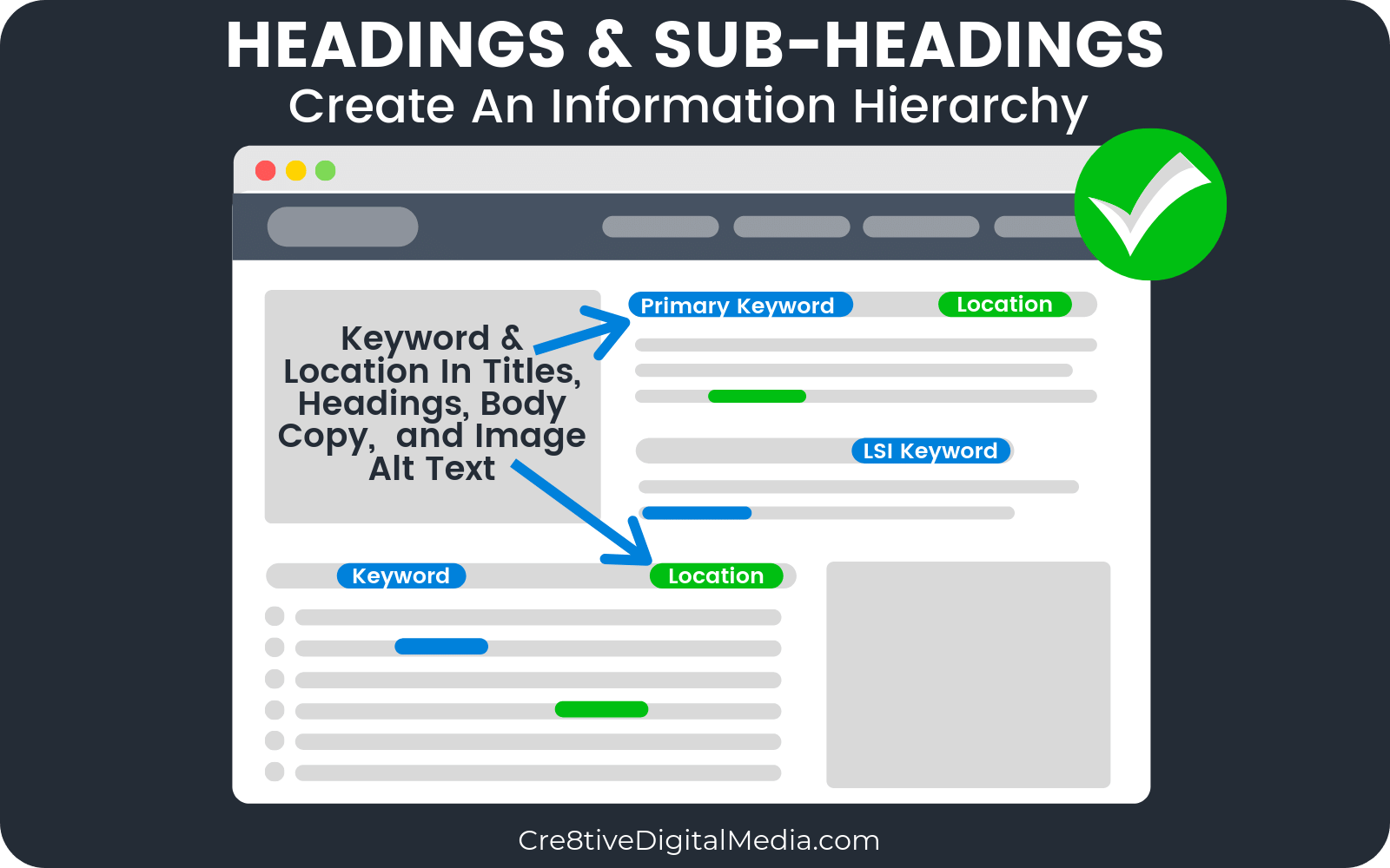 Local Keyword Optimized Headings & Sub-Headings