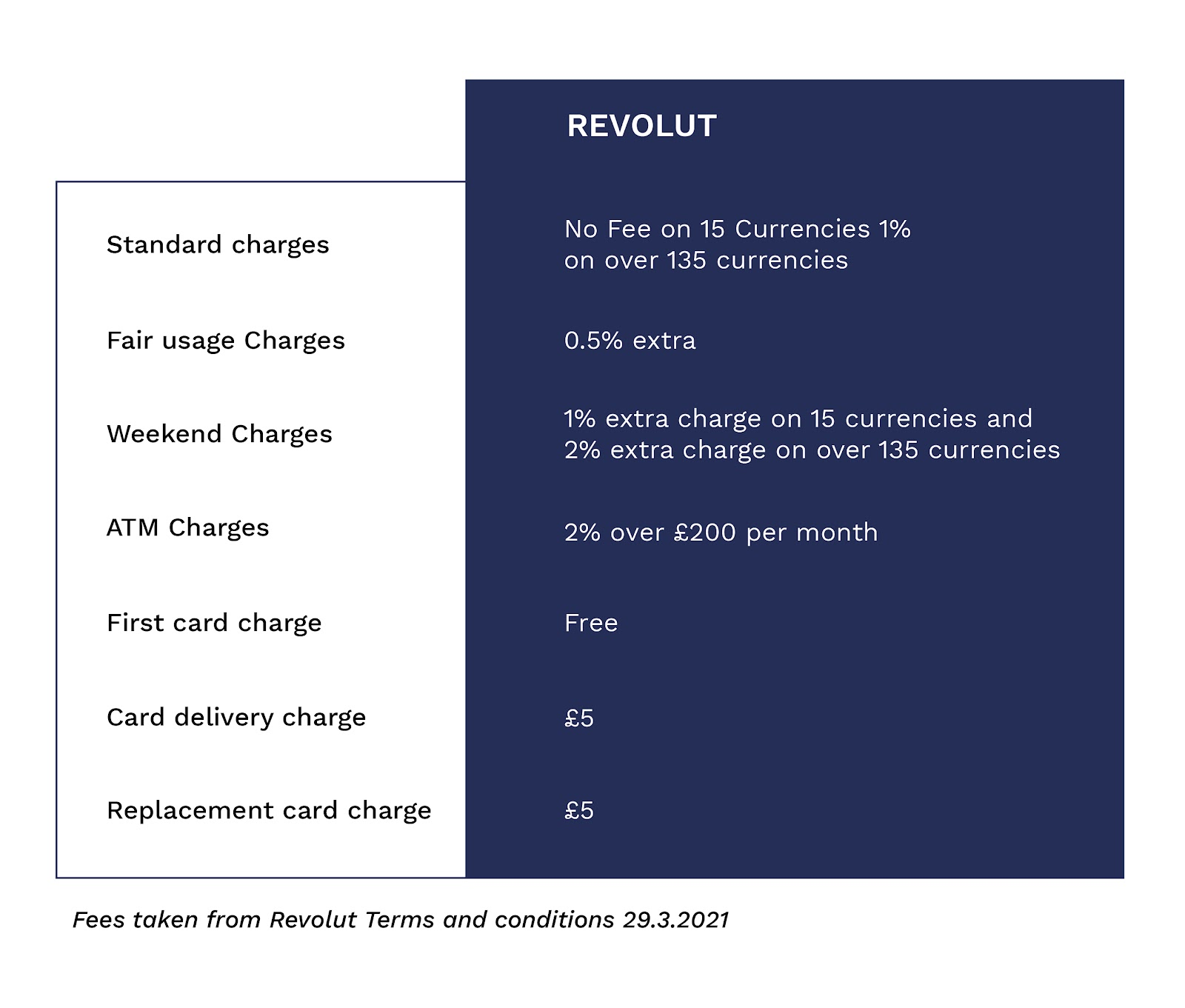 Revolut fees and charges
