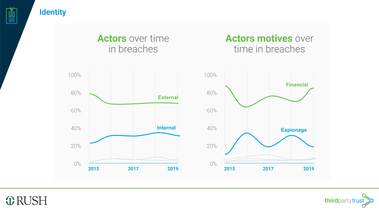 actor motive over time in breaches