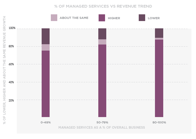 % of Managed Services VS. Revenue Trend. Source: IT Glue