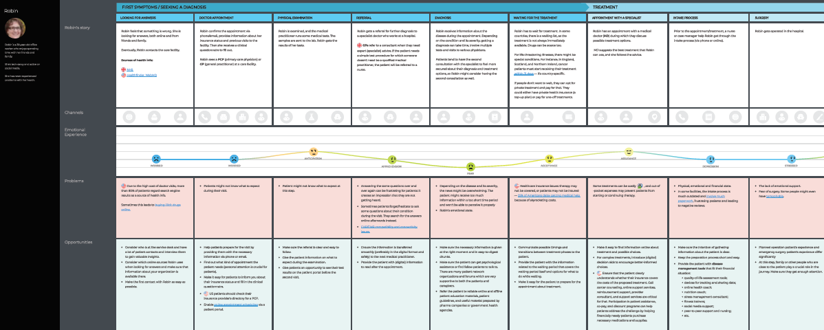 journey mapping in healthcare whitepaper template