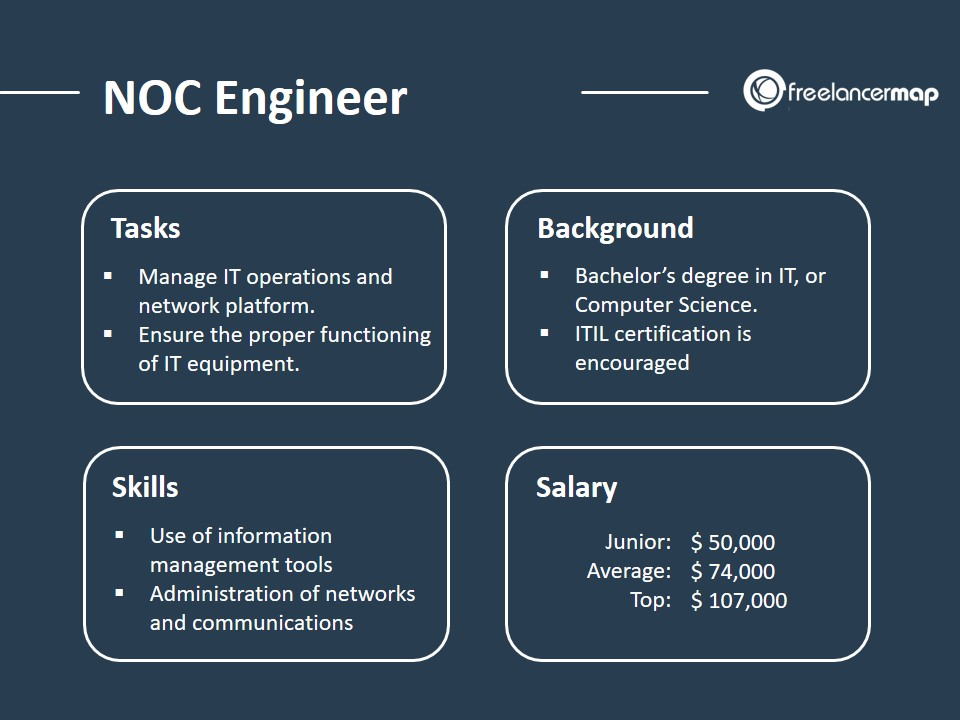 Role Overview of a NOC Engineer: Tasks, background, skills and salary
