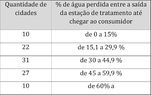Índice de Perdas de Faturamento Total (IPFT)