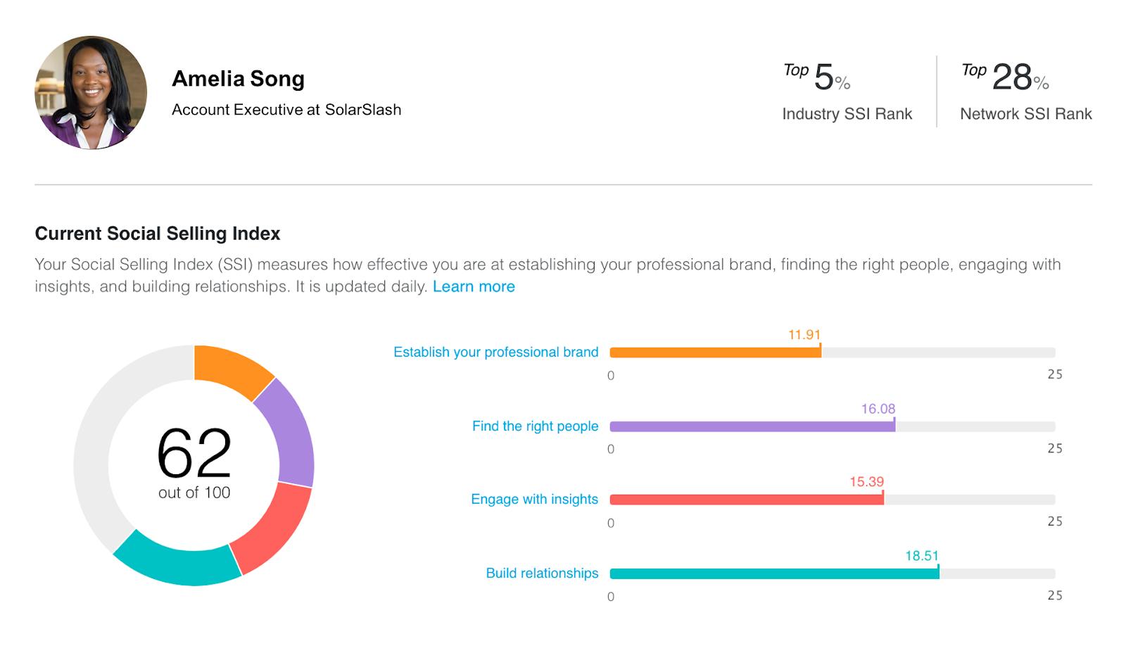 Painel com os dados do SSI do LinkedIn de Amelia Song