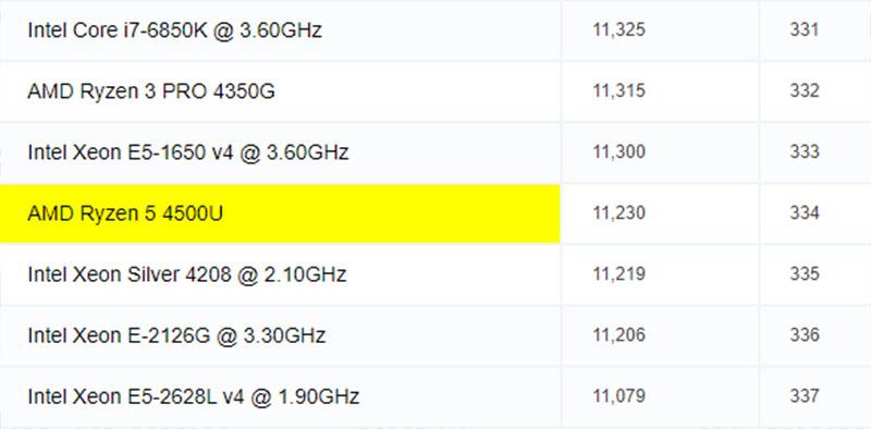 Thứ hạng của Ryzen 5 4500U trên cpubenchmark