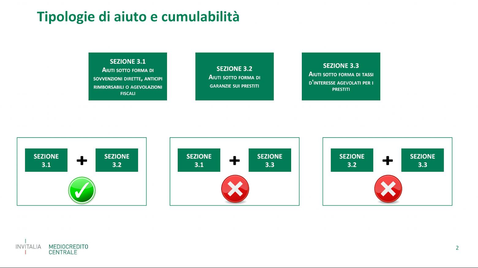 Framework temporaneo aiuti di stato - slide di Mediocredito centrale
