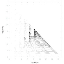 Photo: Decomposition into weight × level + jump of A029952