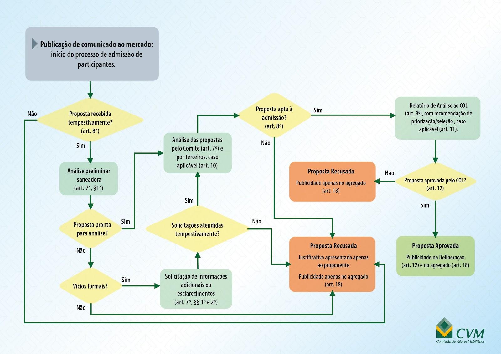 Sandbox Regulatório da CVM