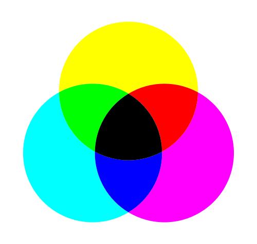 Síntesis sustractiva del color
