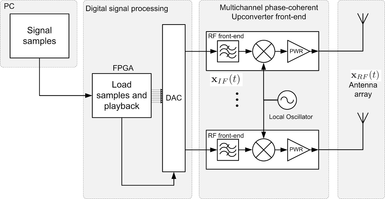 Showcase Rf Transmitter Block Diagram Figure Array High Level