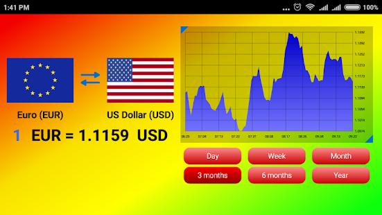 World currency exchange