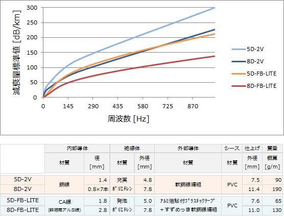 フジクラ_FBと2Vの比較グラフ