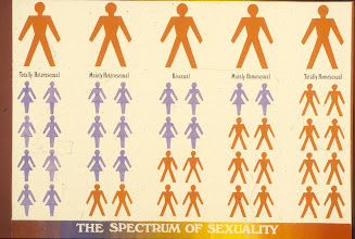 Photo: There is a complete spectrum of sexuality