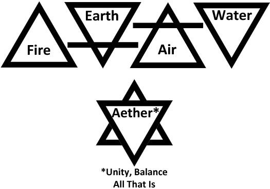 Aristotelian Element Symbols