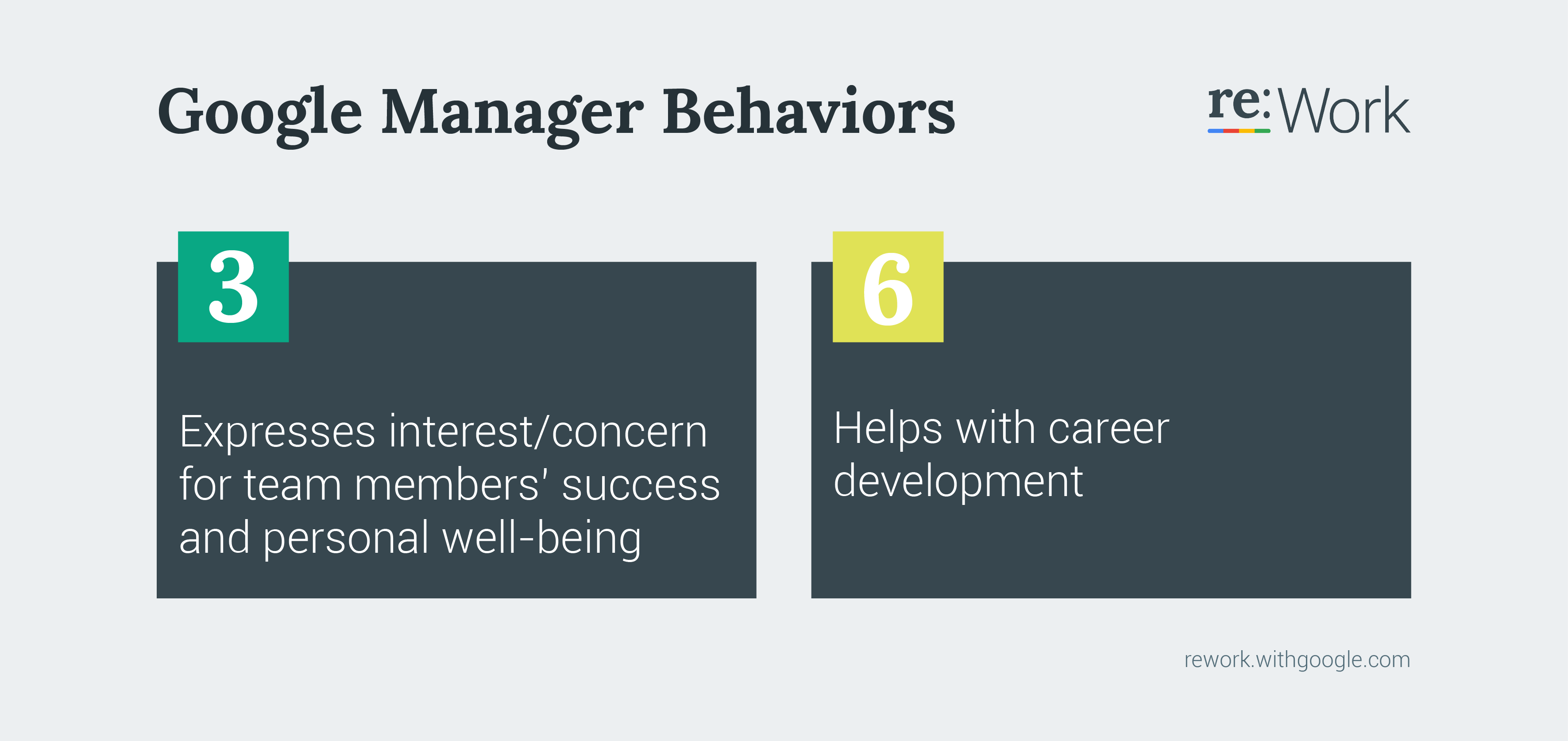 Google Manage Behaviors 3 Expresses interest/concern for team members' success and personal well-being. 6 Helps with career development.