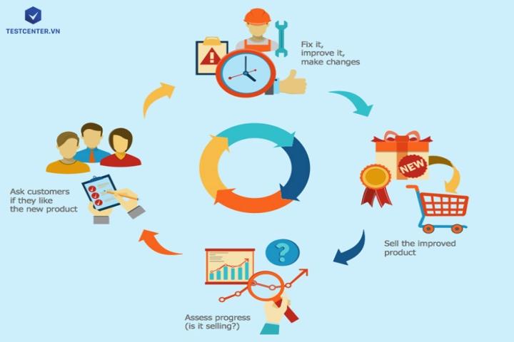 Làm thế nào để quản lý Sales Pipeline thành công cho doanh nghiệp