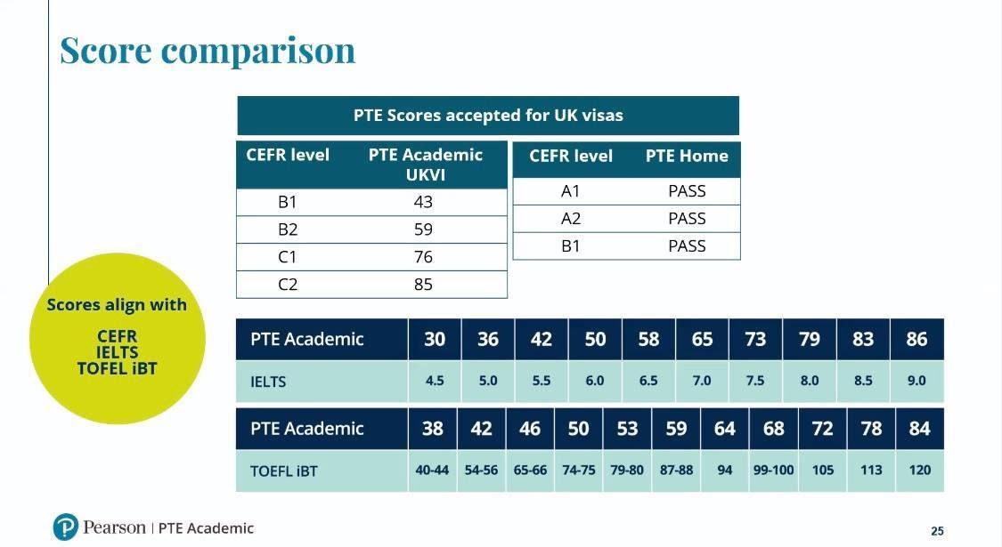 PTE Academic UKVI là gì