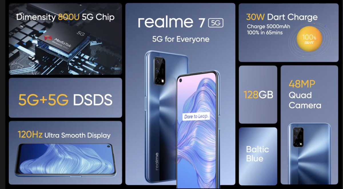 Weekly poll results: Realme 7 5G gets a lukewarm reception, its Black  Friday gambit fails -