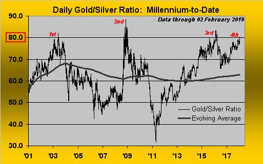 daily gold/silver ratio: 2000 throgh 2018