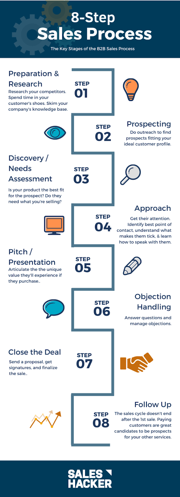 Sales process for a coaching business
