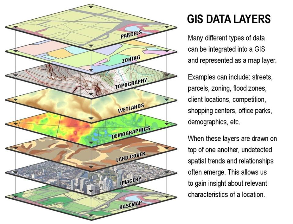 Geographic Information Systems (GIS) and Remote Sensing (RS