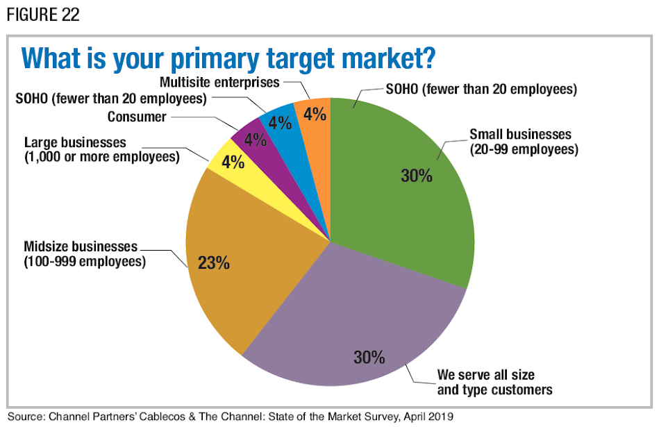 Figure 22: What is your primary target market? Source: Channel Partners' Cablecos & The Channel: State of the Market Survey, April 2019