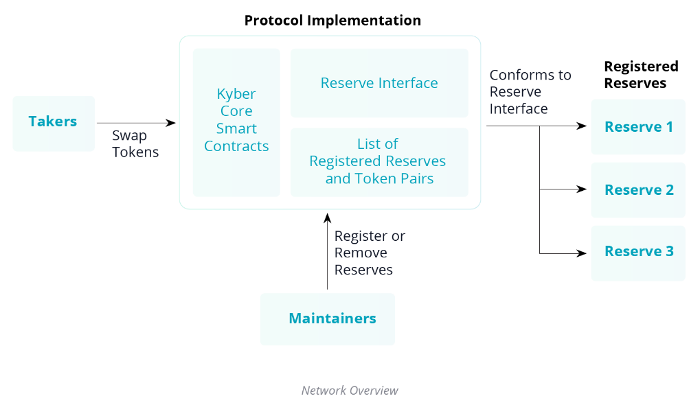 Kyber Network Protocol Diagram