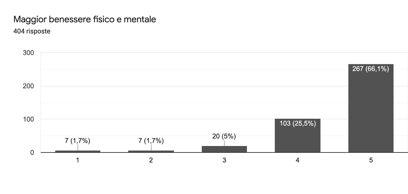 Grafico delle risposte di Moduli. Titolo della domanda: Maggior benessere fisico e mentale. Numero di risposte: 404 risposte.