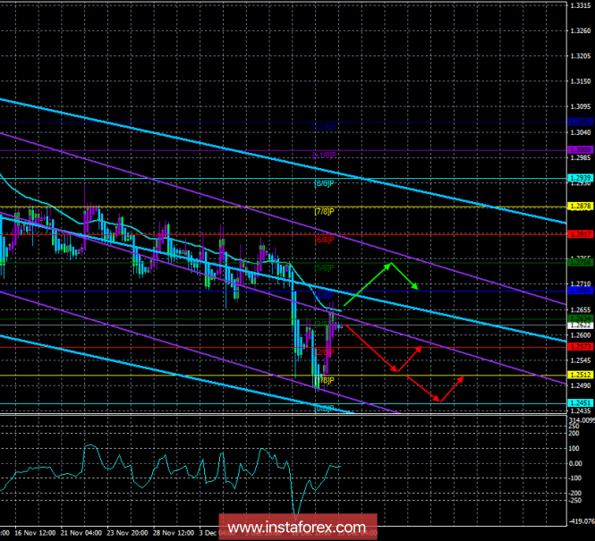 "GBP / USD. December 13th. The trading system. ""Regression Channels"". Theresa May may resign: the pound rose 150 points"