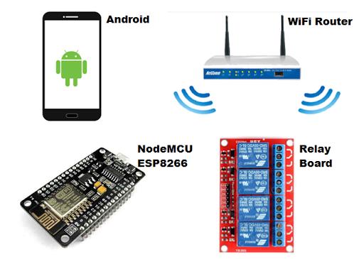NodeMCU ESP8266 WiFi Automação by Antonio Sergio Arduino (Google