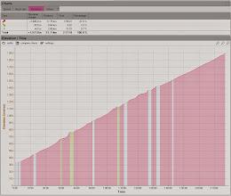 Photo: La montée du Mont Ventoux, globalement 7,9% de dénivelé positif sur 21 kms.
