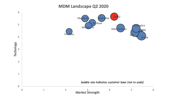 TIBCO Remains on Top in the 2020 MDM Landscape