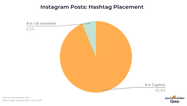 Instagram Posts: Hashtag Placement. Source: Socialinsider