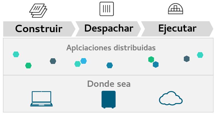 Figura 3 - La misión de Docker