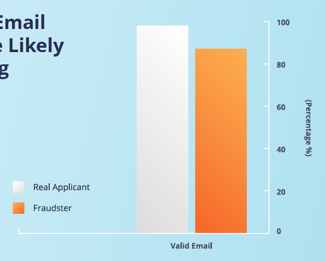 Fraudsters Use Active Email Accounts and Are More Likely to Use Realistic-Looking Email Addresses