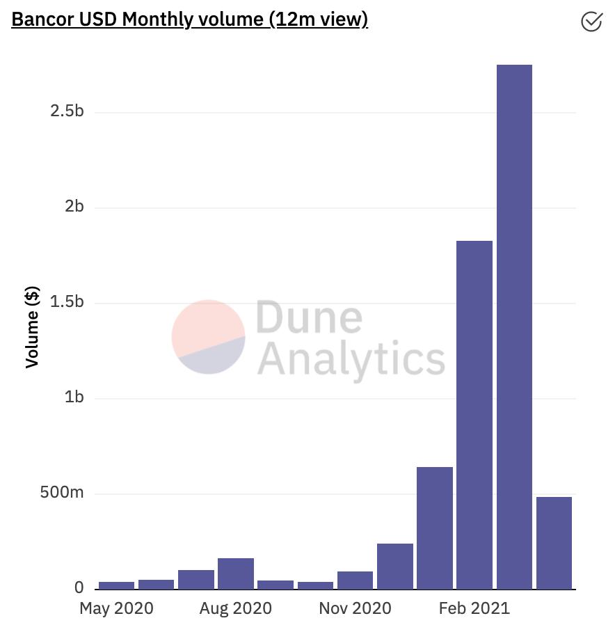 Bancor's USD monthly volume. Data from Dune Analytics