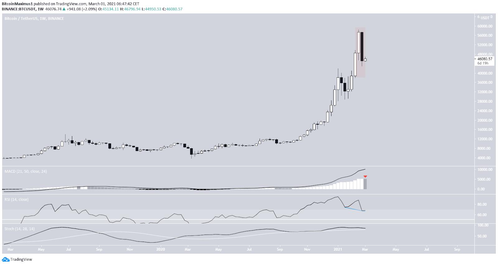 Bitcoin Preis Wochenchart
