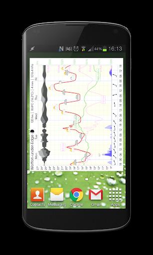 玩免費天氣APP|下載Meteogram Weather Forecast app不用錢|硬是要APP