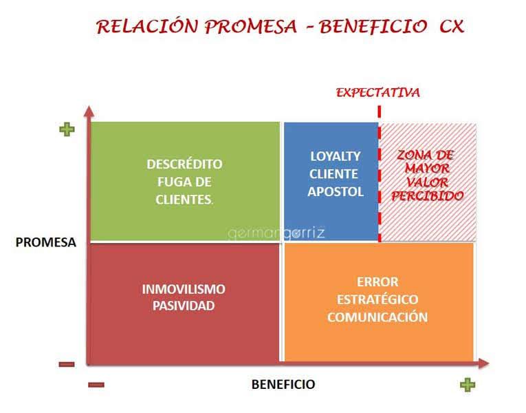 Promesa-Beneficio-CX-germangorriz