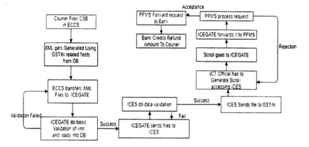 Flow chart of process of IGST refund