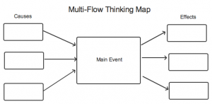 Multi Flow Map on bubble map, blank flow map, flow map thinking map, circle map, theme map,