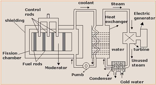 Nuclear reactions academicseasy nuclear reactor ccuart Image collections