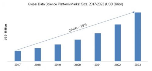 Data Science Market
