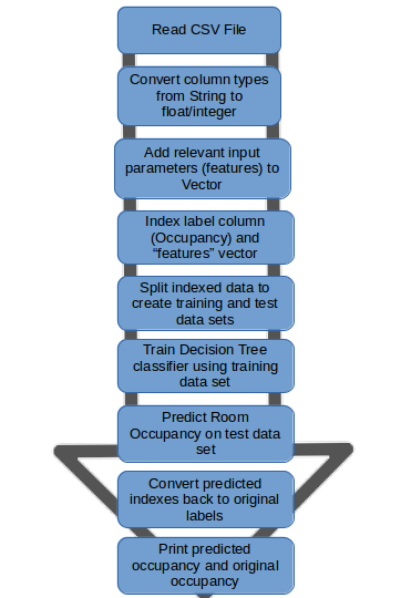 Room Occupancy Detection Flow