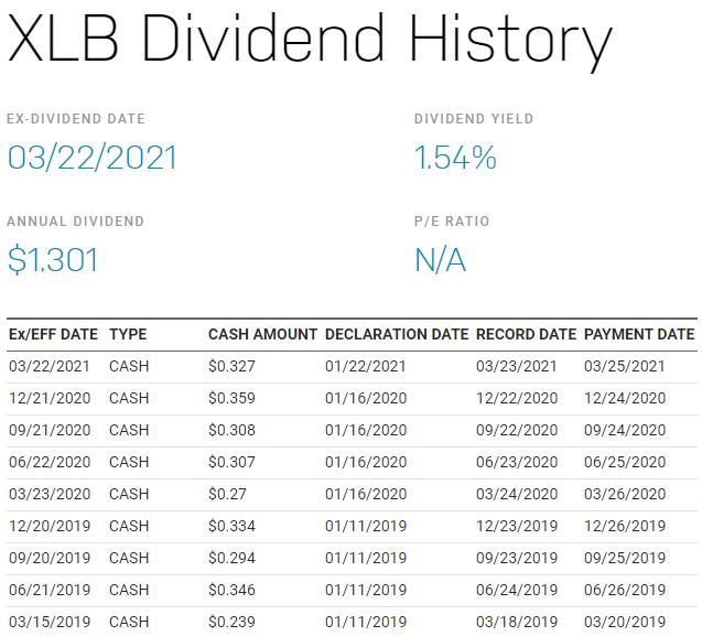 美股XLB,XLB stock,XLB ETF,XLB成分股,XLB持股,XLB股價,XLB配息