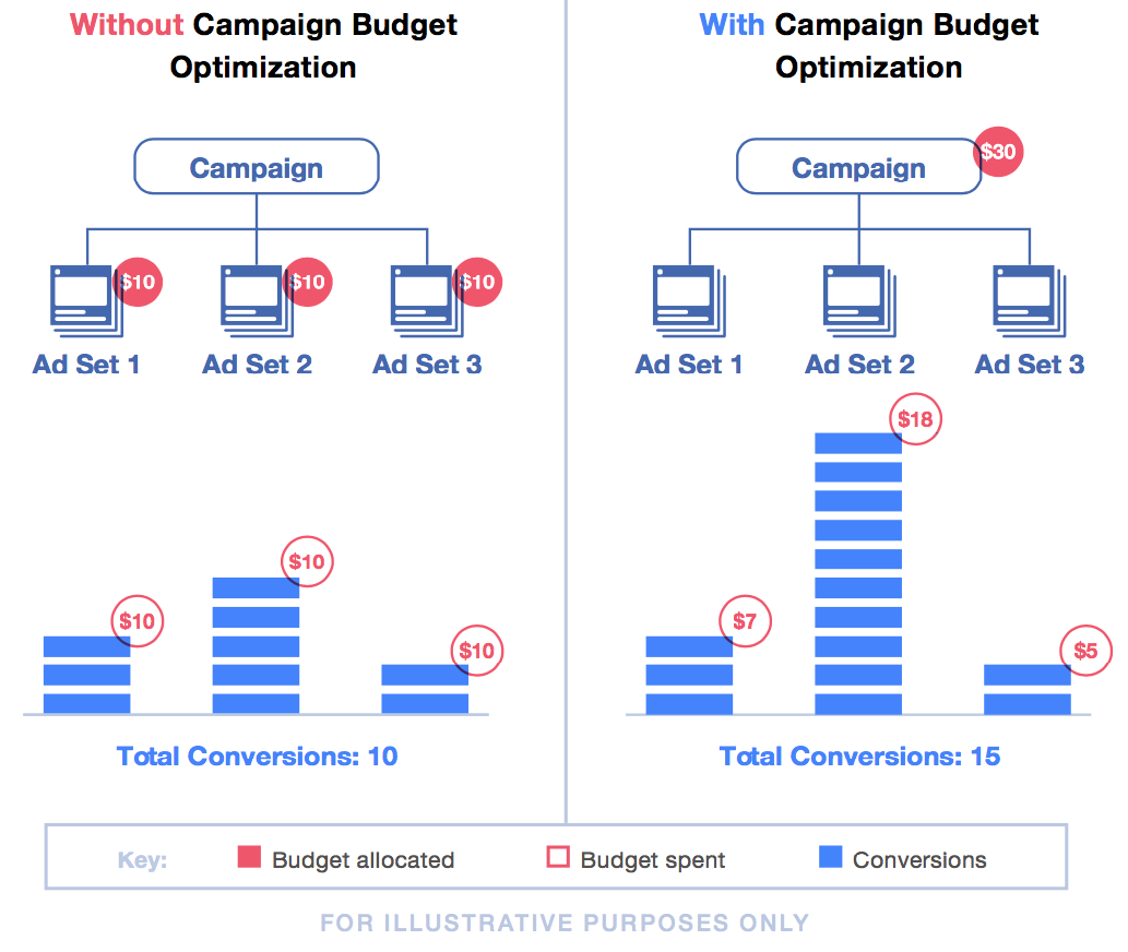Facebook introduced Campaign Budget Optimization